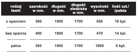 corne tabela ławki