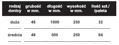 corne tabela donice